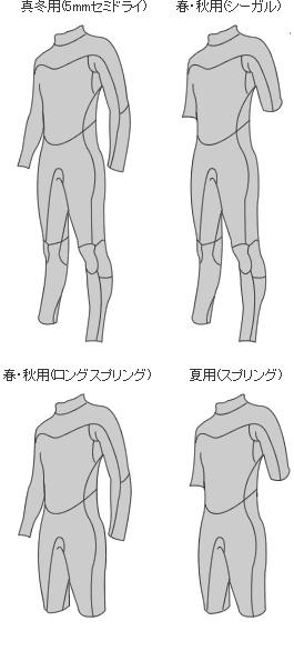 ウェットスーツの選び方